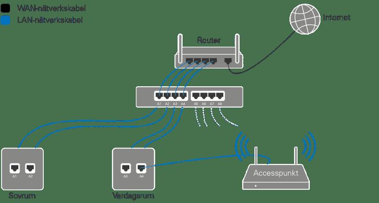 installera nätverk i villa